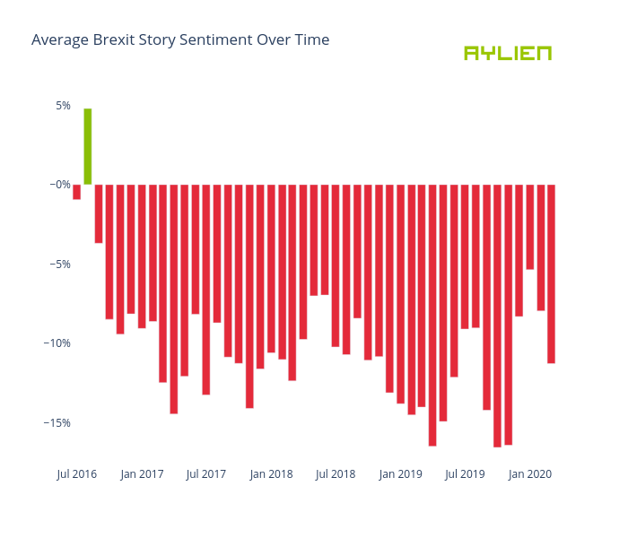 Average Brexit Story Sentiment Over Time | bar chart made by Eoinmgb | plotly