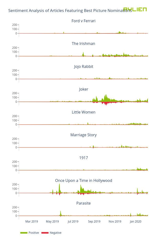 Sentiment Analysis of Articles Featuring Best Picture Nominations | filled line chart made by Eoinmgb | plotly