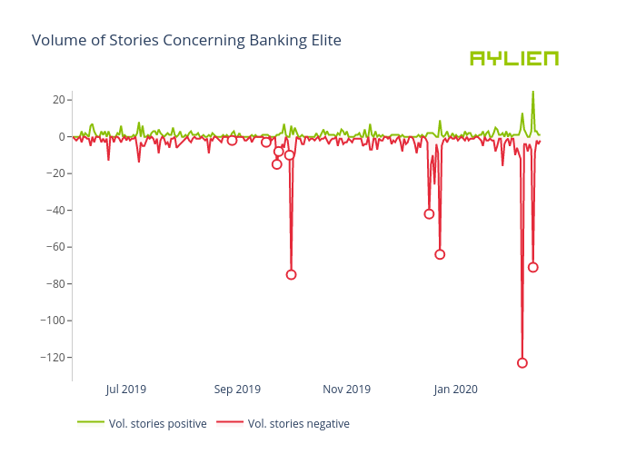 Volume of Stories Concerning Banking Elite | filled line chart made by Eoinmgb | plotly