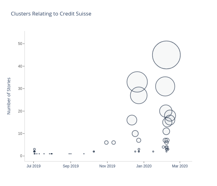 Clusters Relating to Credit Suisse | scatter chart made by Eoinmgb | plotly