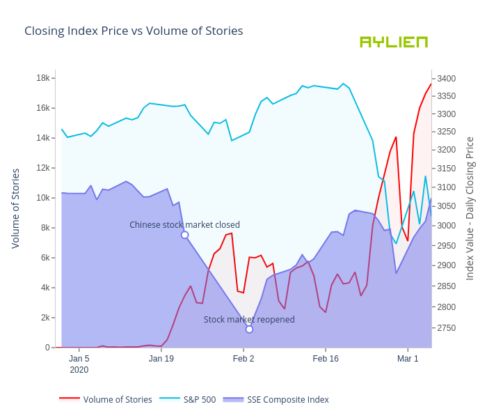 Closing Index Price vs Volume of Stories | filled line chart made by Eoinmgb | plotly
