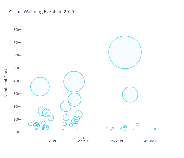Global Warming Events in 2019 | scatter chart made by Eoinmgb | plotly