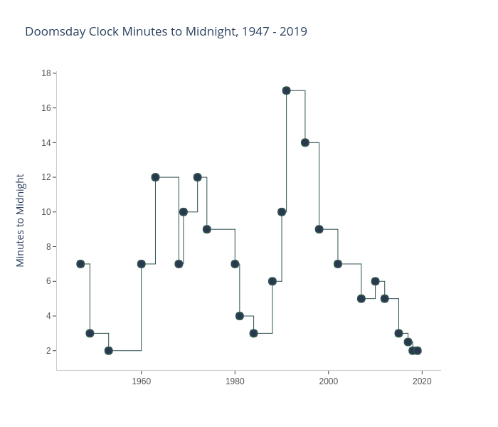 Doomsday Clock Minutes to Midnight, 1947 - 2019 | line chart made by Eoinmgb | plotly