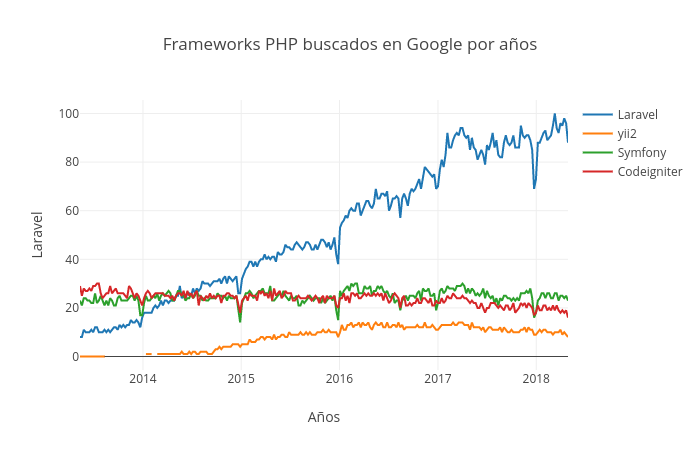 Frameworks PHP buscados en Google por años | line chart made by Ericlagarda | plotly