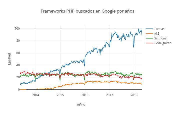 Frameworks PHP buscados en Google por años   line chart made by Ericlagarda   plotly