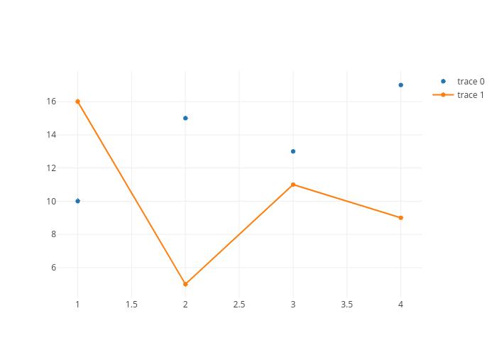 plot from API