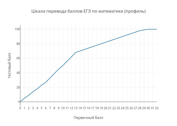 Шкала перевода баллов ЕГЭ по математике (профиль) | line chart made by Examer | plotly