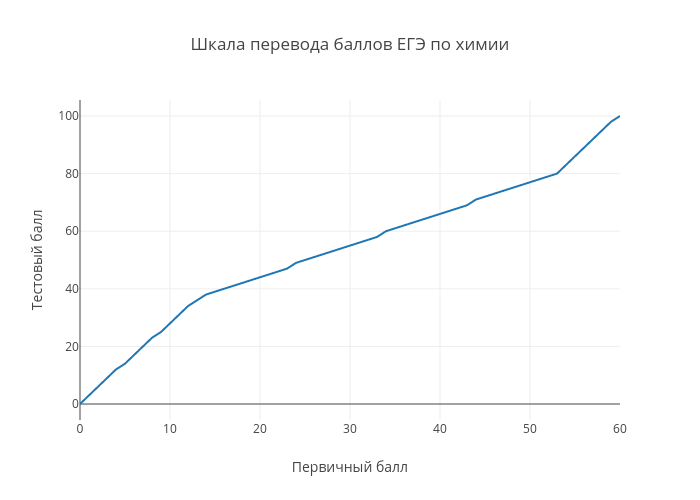 Шкала перевода баллов ЕГЭ по химии | line chart made by Examer | plotly
