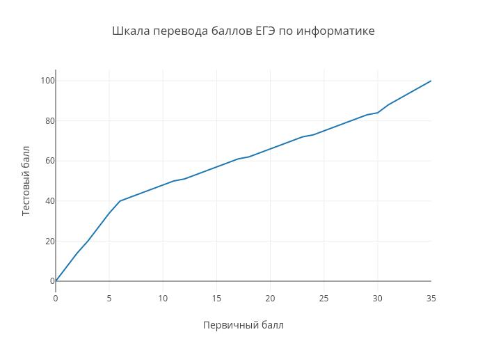 Шкала перевода баллов ЕГЭ по информатике | line chart made by Examer | plotly