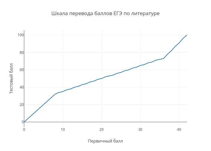 Шкала перевода баллов ЕГЭ по литературе | line chart made by Examer | plotly