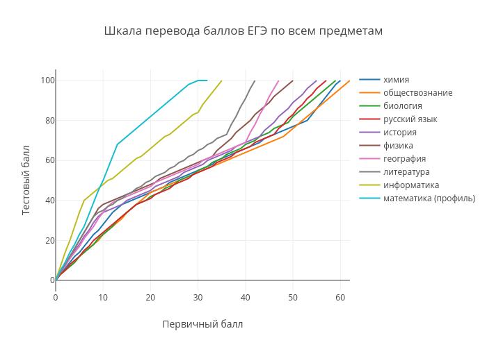 Шкала перевода баллов ЕГЭ по всем предметам | line chart made by Examer | plotly