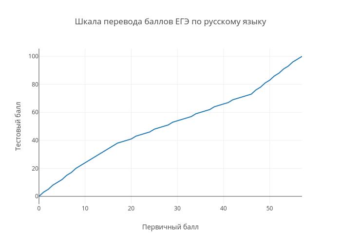 Шкала перевода баллов ЕГЭ по русскому языку | line chart made by Examer | plotly