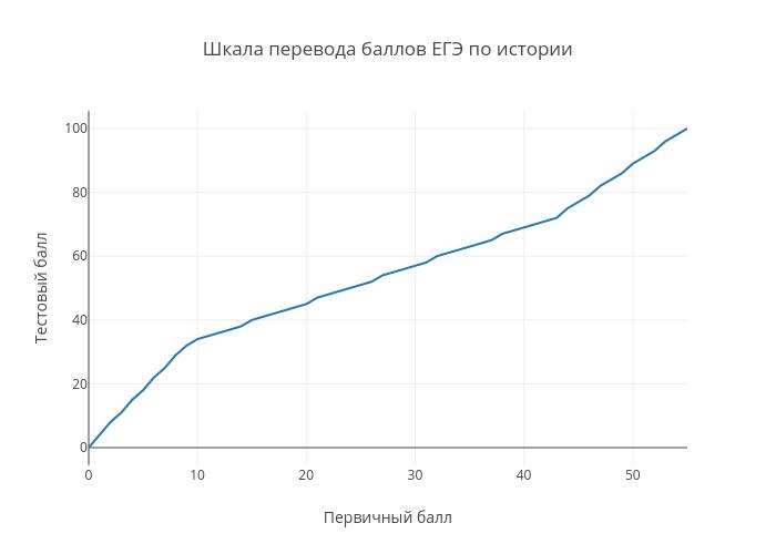 Шкала перевода баллов ЕГЭ по истории | line chart made by Examer | plotly