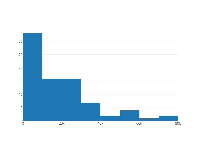 label 0 | histogram made by Excel.demo | plotly