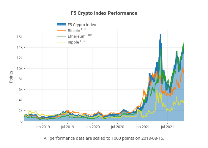 F5 Crypto Index Performance | line chart made by F5 | plotly