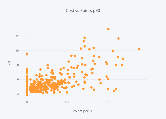 Cost vs Points p90 | scatter chart made by Fcpython | plotly
