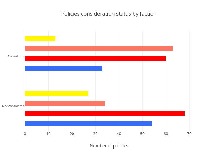 Policies considered by faction