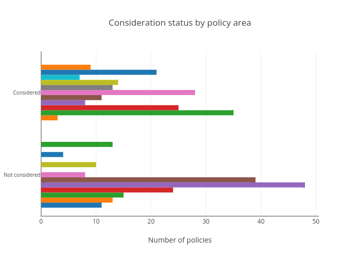 Policies considered by area