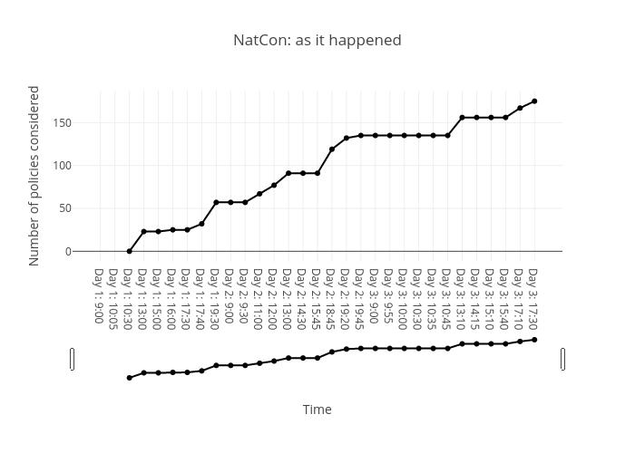 NatCon: a timeline