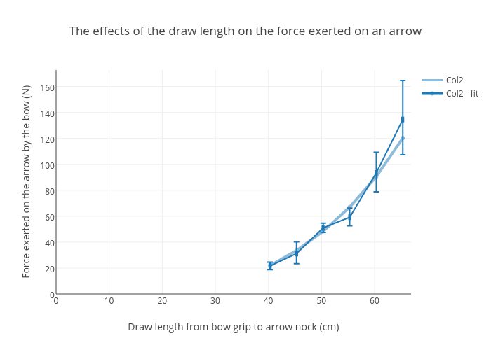 The Effects Of The Draw Length On The Force Exerted On An Arrow