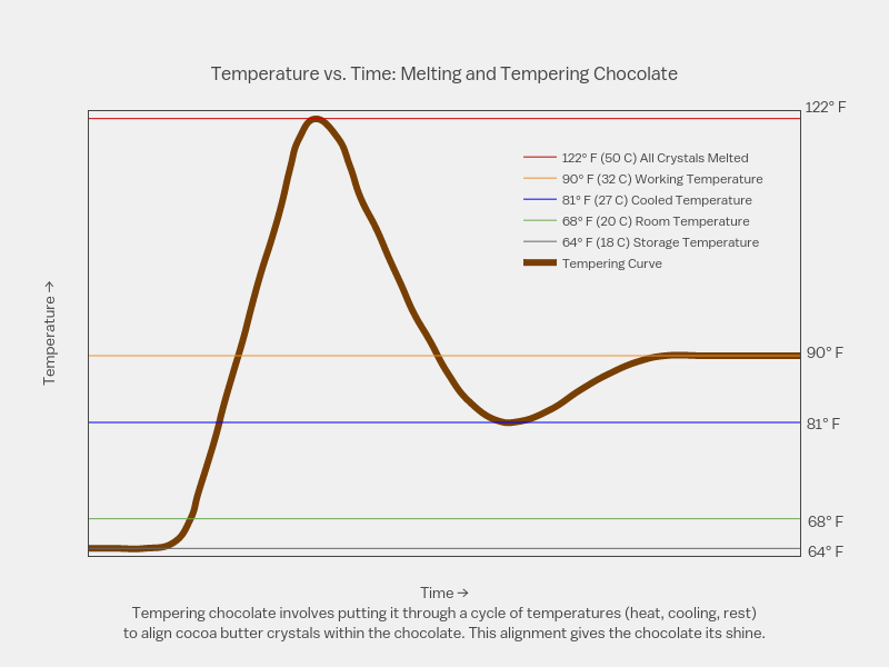 Tempering Chocolate Graph And Tempering Chocolate