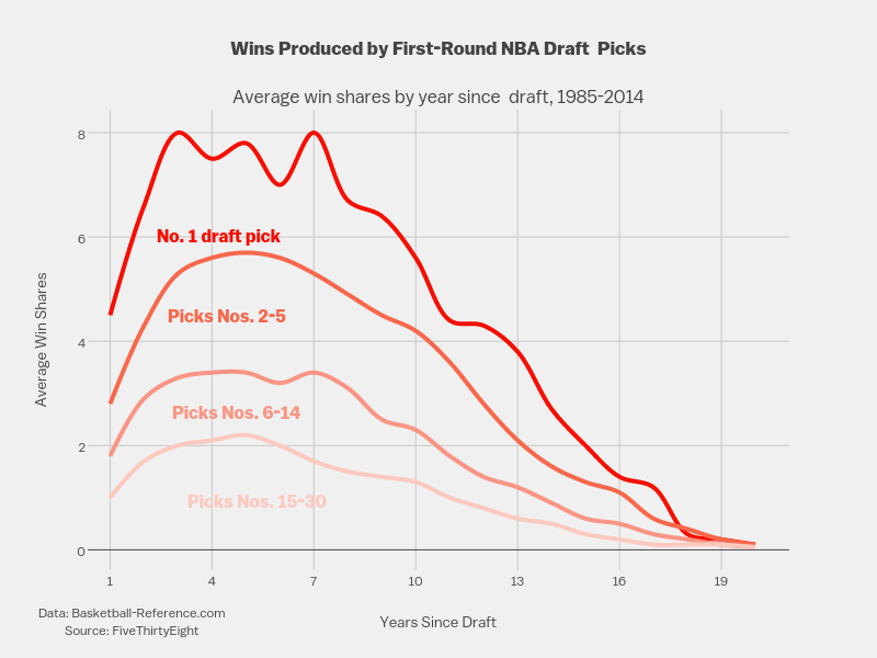 <b>Wins Produced by First-Round NBA Draft <br />