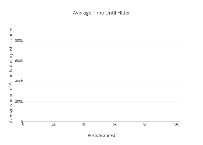 Average Time Until Hitler | bar chart made by Floatingghost | plotly
