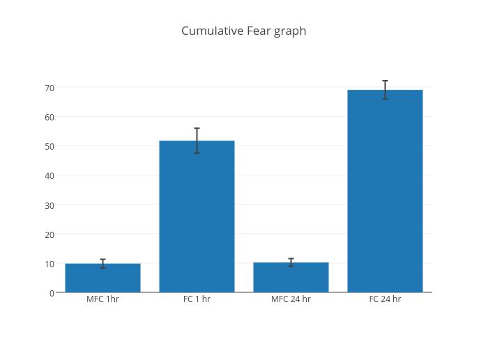Cumulative Fear graph | bar chart made by Frankn | plotly