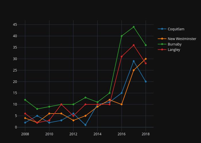 Illicit Drug Overdose Deaths (2008 to Nov. 2018)   line chart made by Garyrobert   plotly
