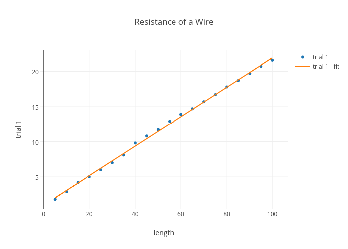Resistance of a wire scatter chart made by george14a plotly keyboard keysfo Gallery