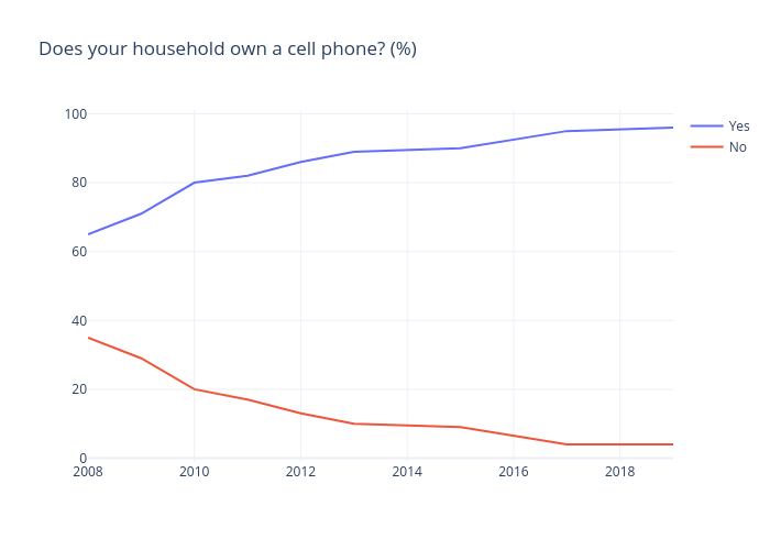 Does your household own a cell phone? (%) | line chart made by Gilbreathdustin | plotly
