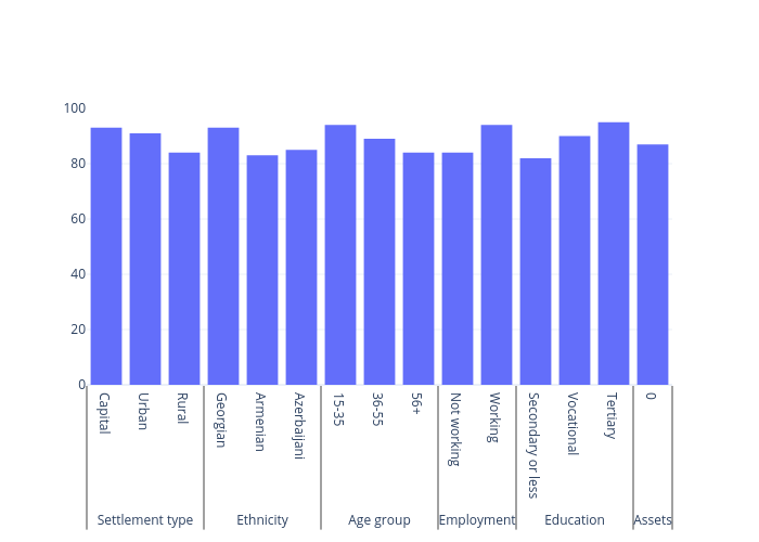bar chart made by Gilbreathdustin | plotly