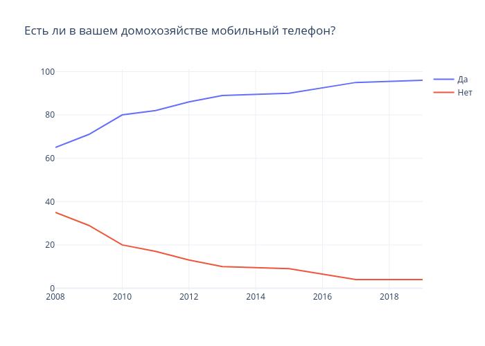Есть ли в вашем домохозяйстве мобильный телефон? | line chart made by Gilbreathdustin | plotly