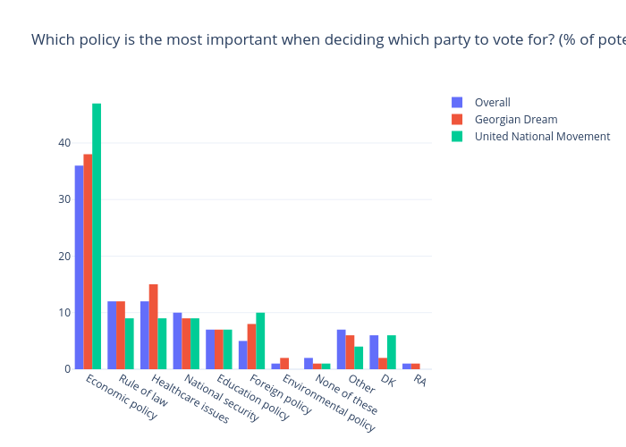Which policy is the most important when deciding which party to vote for? (% of potential voters) | bar chart made by Gilbreathdustin | plotly