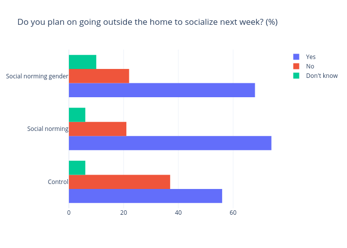 Do you plan on going outside the home to socialize next week? (%)   bar chart made by Gilbreathdustin   plotly