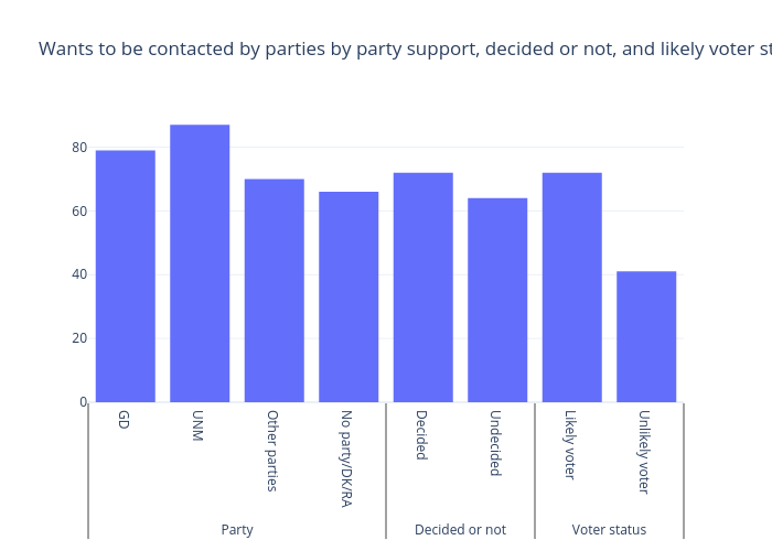 Wants to be contacted by parties by party support, decided or not, and likely voter status (Predicted probability) | bar chart made by Gilbreathdustin | plotly