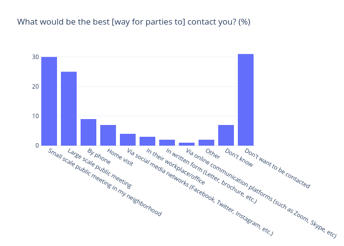 What would be the best [way for parties to] contact you? (%) | bar chart made by Gilbreathdustin | plotly