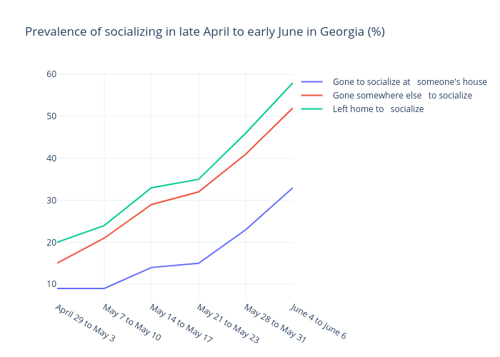 Prevalence of socializing in late April to early June in Georgia (%) | line chart made by Gilbreathdustin | plotly