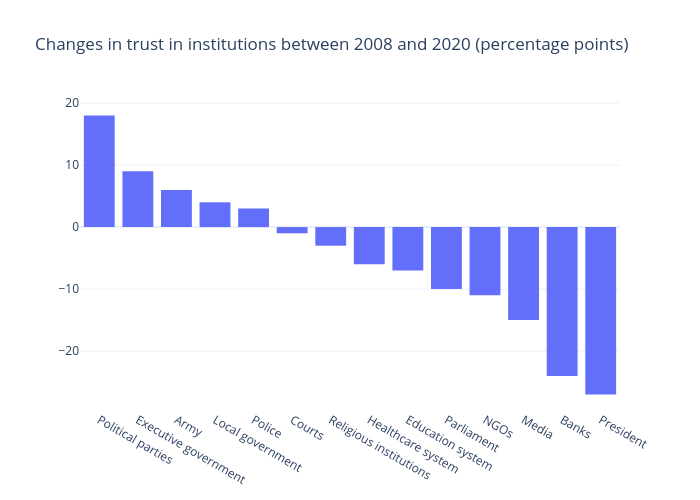 Changes in trust in institutions between 2008 and 2020 (percentage points) | bar chart made by Gilbreathdustin | plotly