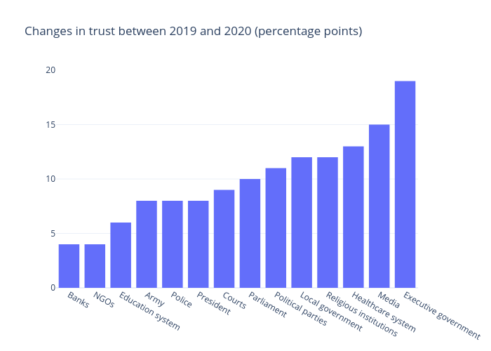Changes in trust between 2019 and 2020 (percentage points) | bar chart made by Gilbreathdustin | plotly