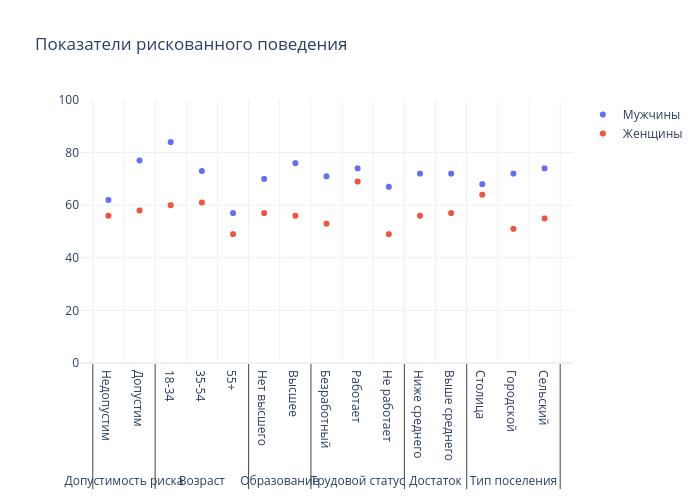 Показатели рискованного поведения   scatter chart made by Gilbreathdustin   plotly