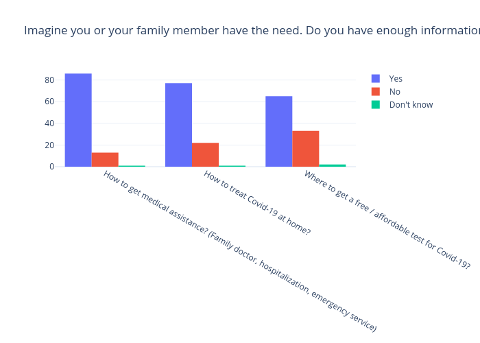 Imagine you or your family member have the need. Do you have enough information about… (%) | bar chart made by Gilbreathdustin | plotly