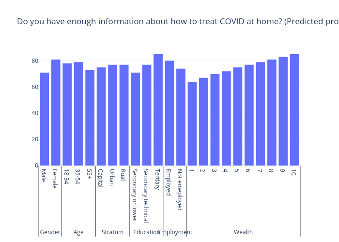 Do you have enough information about how to treat COVID at home? (Predicted probability yes) | bar chart made by Gilbreathdustin | plotly