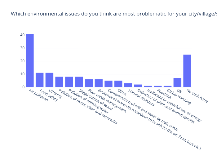 Which environmental issues do you think are most problematic for your city/village/settlement?(%) | bar chart made by Gilbreathdustin | plotly