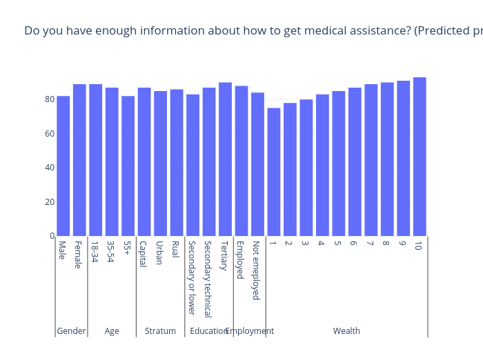 Do you have enough information about how to get medical assistance? (Predicted probability yes)   bar chart made by Gilbreathdustin   plotly