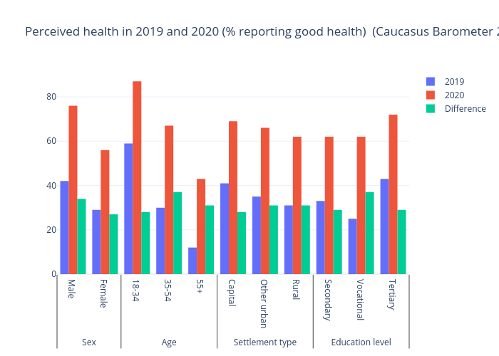 Perceived health in 2019 and 2020 (% reporting good health)  (Caucasus Barometer 2019 and 2020) | bar chart made by Gilbreathdustin | plotly
