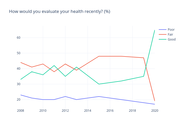 How would you evaluate your health recently? (%) | line chart made by Gilbreathdustin | plotly