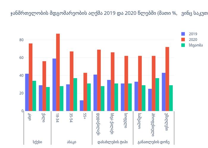 ჯანმრთელობის მდგომარეობის აღქმა 2019 და 2020 წლებში (მათი %,   ვინც საკუთარ ჯანმრთელობას კარგად აფასებს)     (კავკასიის ბარომეტრი, 2019 და 2020 წლები) | bar chart made by Gilbreathdustin | plotly
