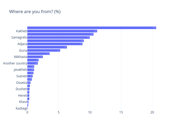 Where are you from? (%)   bar chart made by Gilbreathdustin   plotly