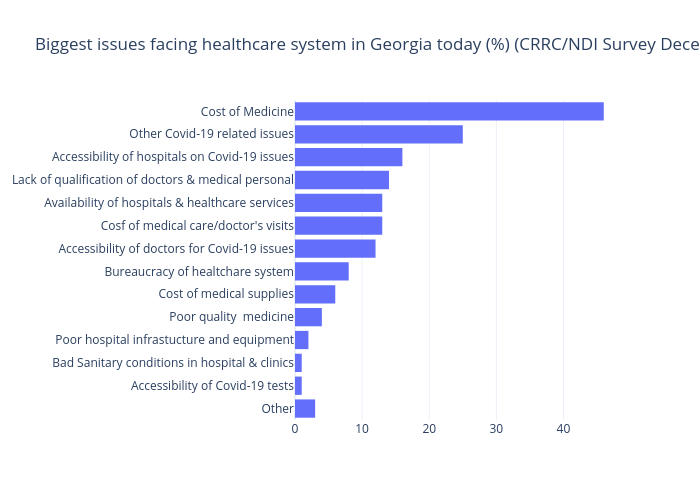 Biggest issues facing healthcare system in Georgia today (%) (CRRC/NDI Survey December 2020) | bar chart made by Gilbreathdustin | plotly